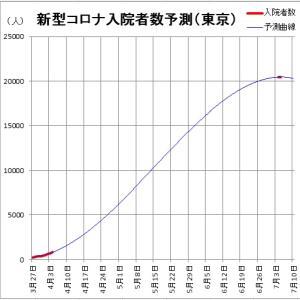 東京の新型コロナ入院患者は7月に2万人か?