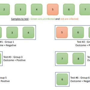 PCR検査、複数の検体を混ぜて検査数を拡大する「グループ検査」