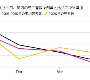 超過死亡、日本の隠れコロナ死者は意外に多いか?