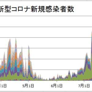 新型コロナ再拡大は「東京問題」