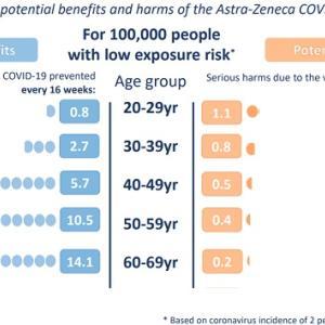 新型コロナワクチンは「リスクがメリットを上回る」場合もある