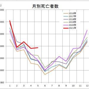 日本の死亡者数に異変が起きている