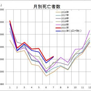 日本の死亡者数に異変が起きている(その3)