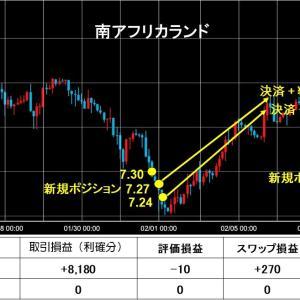 高金利通貨スワップ投資運用実績公開!! @1w