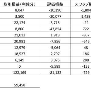 カスタム10通貨ペア自動売買運用実績公開!! @3週目 59,458円利確