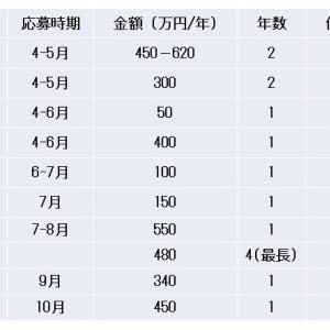 夫婦で4600万円! 医師の研究留学中の日米フェローシップ獲得のコツ