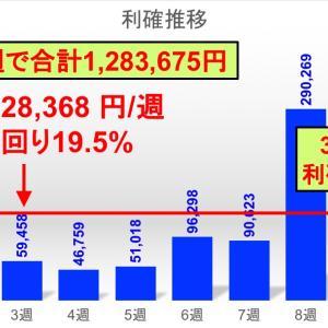 コロナショックで3週連続利確+29万円。10通貨ペアFXカスタム自動売買の運用実績