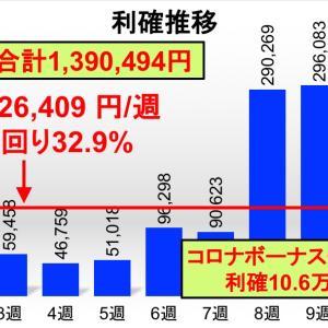 コロナショックの第1次ボーナス期間終了?!…利確+10.6万円。今週のFXカスタム自動売買実績