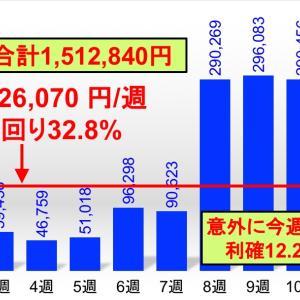 3ヶ月で利確151万円、合計損益早くもプラ転。FXカスタム自動売買実績