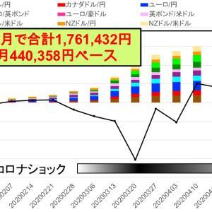 11通貨ペア最終形態に -今週は+92,588円:トライオートFXカスタム自動売買実績