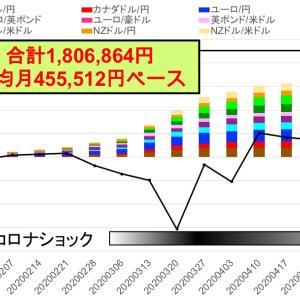 今週は久々の+5万円割れ -トライオートFXカスタム自動売買実績