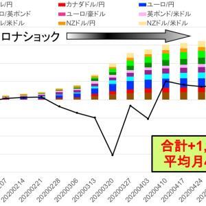 リスクオンの流れに乗って今週は+84,730円 -トライオートFXカスタム自動売買実績