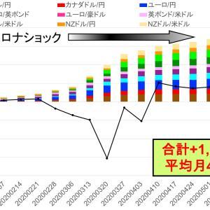20週目を前に口座清算価値約+400万円 -トライオートFXカスタム自動売買実績