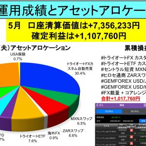 口座清算価値+736万円:月間資産運用成績とアセットアロケーション公開
