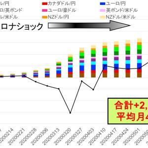 今週は利確25万円でコロナショック終了 -トライオートFXカスタム自動売買実績