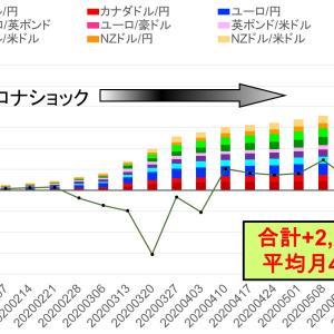 21週で確定利益512万円 -トライオートFXカスタム自動売買実績
