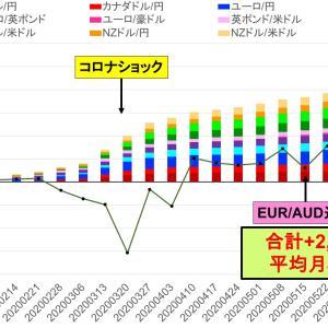 今週は相場が動かなくても+5.3万円 -トライオートFXカスタム自動売買実績