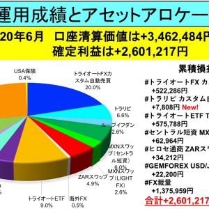 6月は口座清算価値+346万円:月間資産運用成績とアセットアロケーション公開