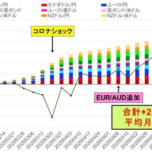 運用開始以来最低、今週は利確+3.1万円のみ -トライオートFXカスタム自動売買実績
