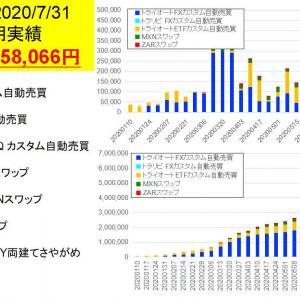 今週は+258,066円:FX/ETF自動売買とスワップ投資週間実績