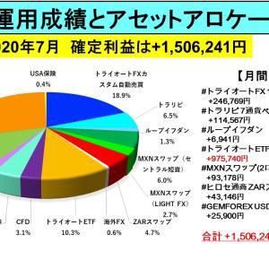 7月のメインアセット収益は+150万円:月間資産運用成績とアセットアロケーション