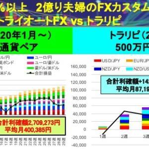 今週のFX自動売買は平均的:利確額+77,265円