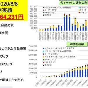 10週連続+20万円超え!今週は+364,623円 FX/ETF自動売買とスワップ投資週間実績