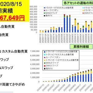 11週連続+20万円ならず…今週は+167,649円 FX/ETF自動売買とスワップ投資週間実績