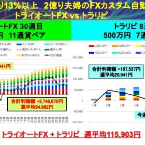 トライオートFX+トラリピ ハイブリッドFX自動売買(18通貨ペア):今週は+66,052円