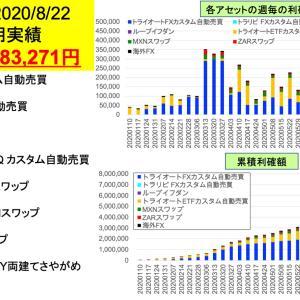 20万円台回復 今週は+283,271円 FX/ETF自動売買とスワップ投資週間実績