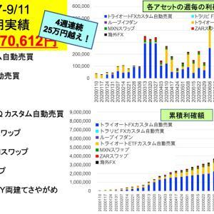 GBP/USD大活躍 今週は270,612円FX/ETF自動売買とスワップ投資週間実績