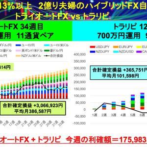 先週はGBP/USD大活躍。計+175,983円リピート系FX自動売買(トライオートFX+トラリピ)20通貨ペア