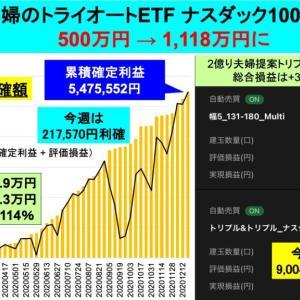 <認定ビルダー>2億り夫婦500→1,118万円:トライオートETF運用成績TQQQ@48週