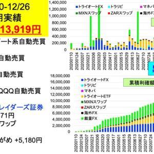 2020年投資収益+1,600万円突破!2億り夫婦の投資週間成績