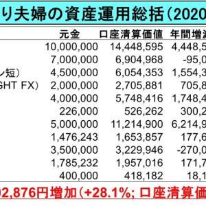1,940万円増加:2億り夫婦(夫)の2020年資産運用総括