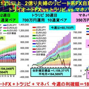 今週は好調+180,922円:リピート系FX自動売買28通貨ペア