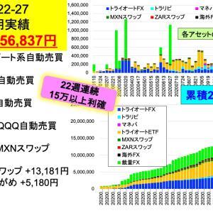 25週連続利確15万円超え記録更新中:2億り夫婦の週間投資成績