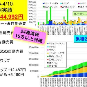 自動売買累積利確2,000万円突破!!:2億り夫婦の週間投資成績