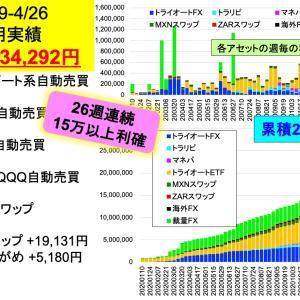 26週連続利確15万円超え記録更新中:2億り夫婦の週間投資成績