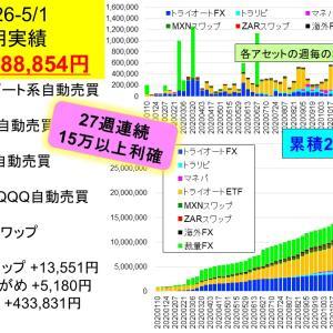 今週は69万円の利益!!:2億り夫婦の週間投資成績