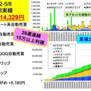 連続28週15万円以上利確記録更新中!!:2億り夫婦の週間投資成績