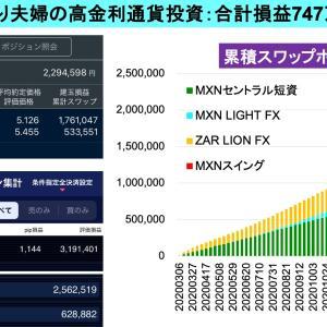 口座清算価値+747万円:2億り夫婦の高金利通貨スワップ投資