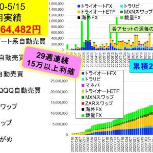 今週は46万円利確!!:2億り夫婦の週間投資成績