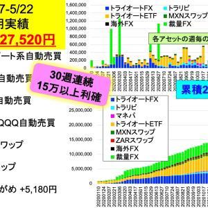 30週連続15万円越えー今週は33万円利確!!:2億り夫婦の週間投資成績