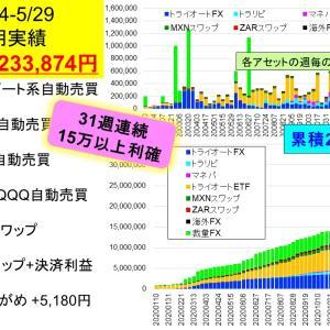 今週は323万円で新記録‼:2億り夫婦の週間投資成績