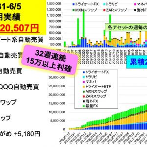 今週は22万円、32週連続15万円以上利確記録更新中:2億り夫婦の週間投資成績