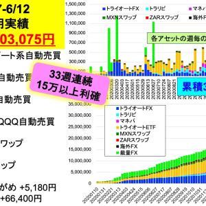 累積投資利益3,000万円突破:2億り夫婦の週間投資成績