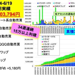 今週は50万円突破:2億り夫婦の週間投資成績