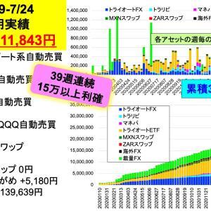 今週の投資利益は71.2万円‼︎:2億り夫婦の週間投資成績