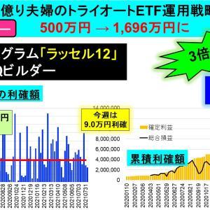 今週は+9万円<認定ビルダー>2億り夫婦トライオートETF運用戦略